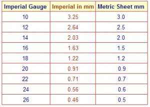 Gym equipment steel gauge thickness guide