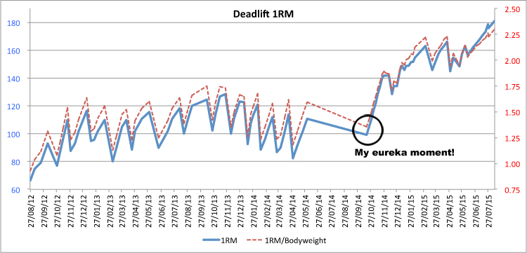 Deadlift Graph vs Bodyweight