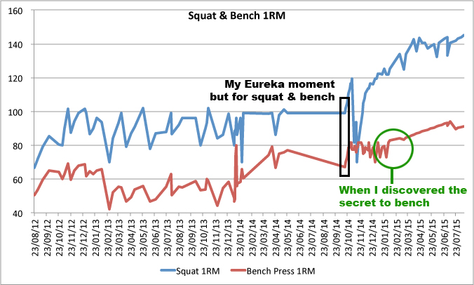 Squat and Bench Press Graph