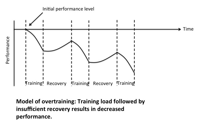 Overtraining by not leaving sufficient recovery between workouts