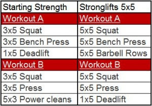 Stronglifts vs Starting Strength Routine Format